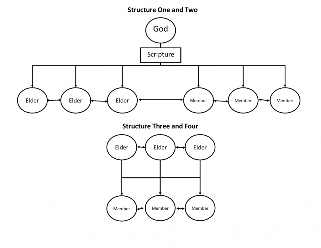 Diagram of the four authority structures